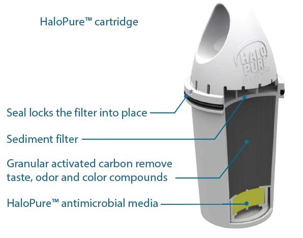 halopure cartridge
